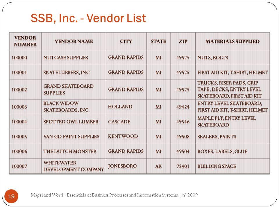 SSB, Inc. - Customer List Magal and Word .