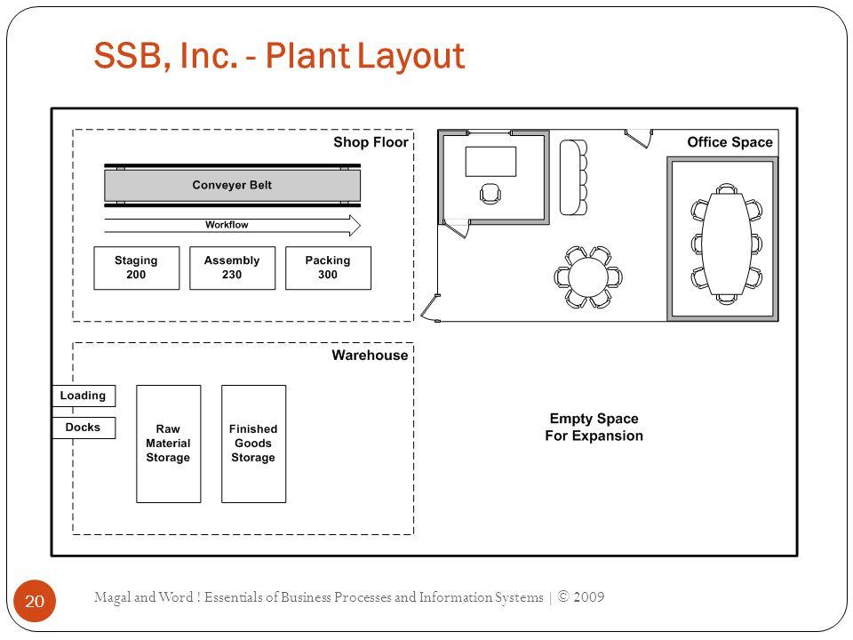 SSB, Inc. - Vendor List Magal and Word .
