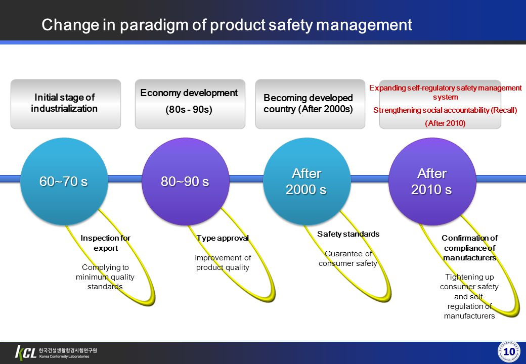 Change in paradigm of product safety management Initial stage of industrialization Economy development (80s - 90s) Becoming developed country (After 2000s) Expanding self-regulatory safety management system Strengthening social accountability (Recall) (After 2010) 10 Inspection for export Complying to minimum quality standards Type approval Improvement of product quality Safety standards Guarantee of consumer safety Confirmation of compliance of manufacturers Tightening up consumer safety and self- regulation of manufacturers After 2000 s 60~70 s 80~90 s After 2010 s
