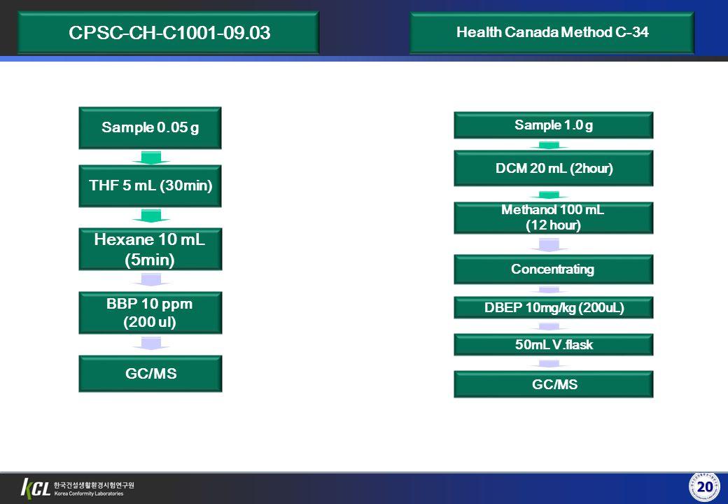 THF 5 mL (30min) Hexane 10 mL (5min) BBP 10 ppm (200 ul) GC/MS Sample 0.05 g CPSC-CH-C1001-09.03 20 DCM 20 mL (2hour) Methanol 100 mL (12 hour) Concen