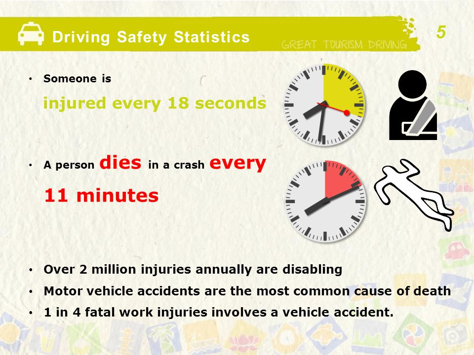 Driving Safety Statistics Someone is injured every 18 seconds A person dies in a crash every 11 minutes Over 2 million injuries annually are disabling