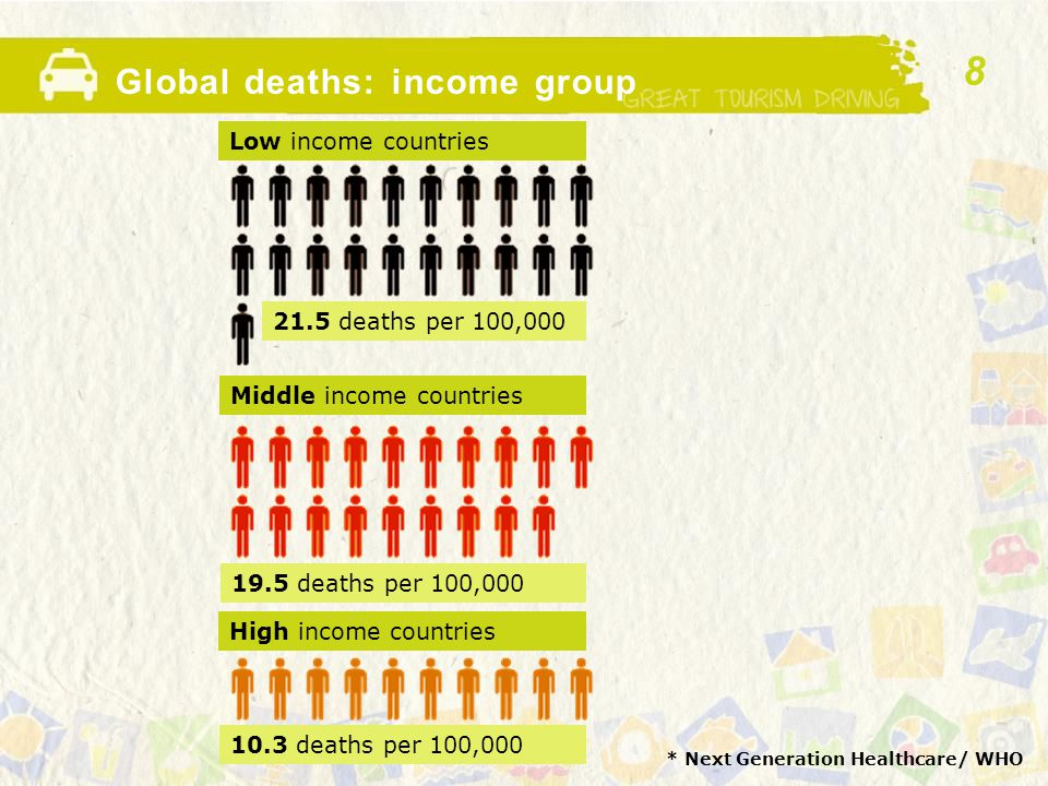 Global deaths: income group * Next Generation Healthcare/ WHO Low income countries Middle income countries High income countries 21.5 deaths per 100,000 19.5 deaths per 100,000 10.3 deaths per 100,000 8