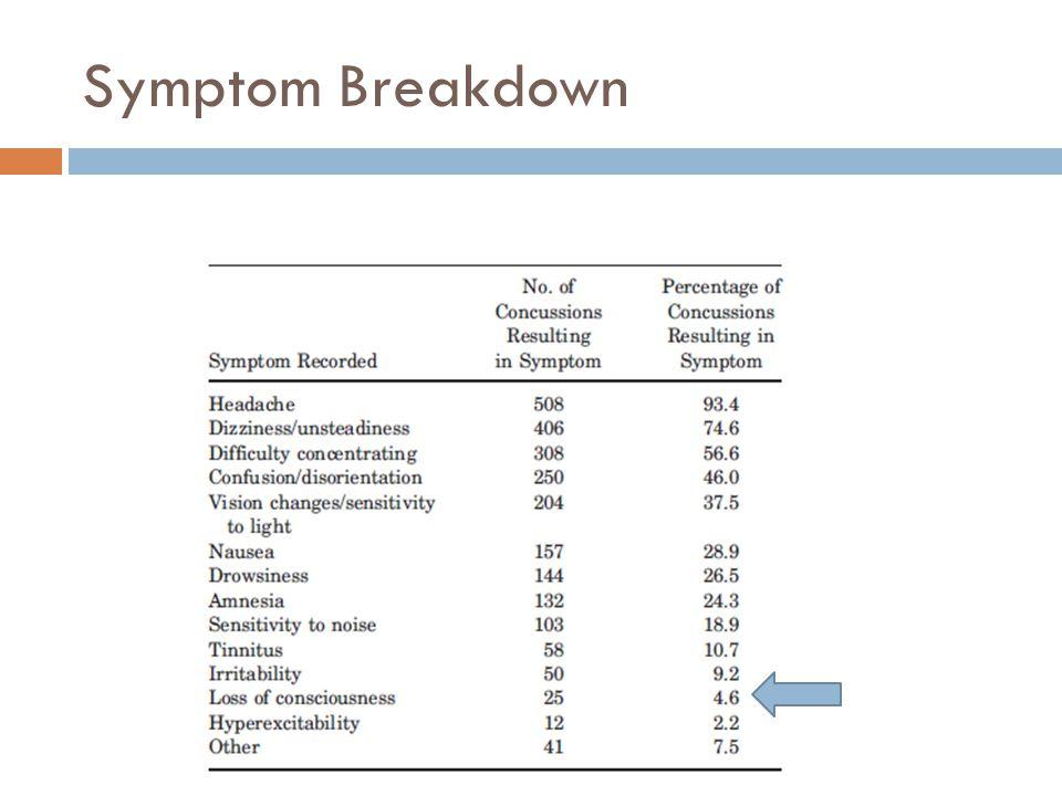 Symptom Breakdown