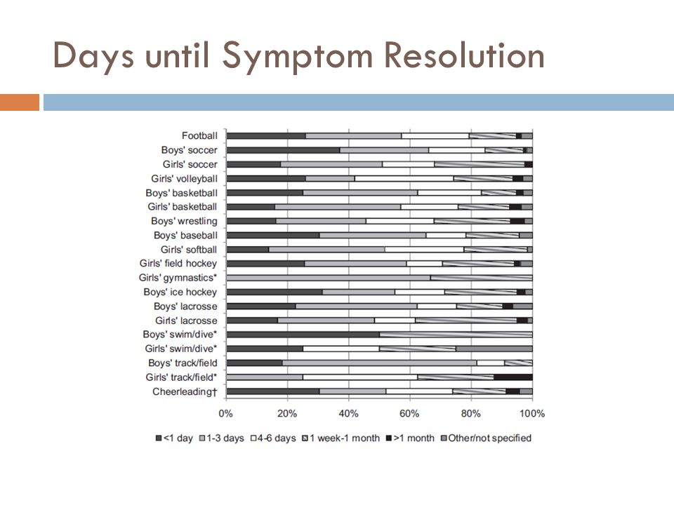 Days until Symptom Resolution