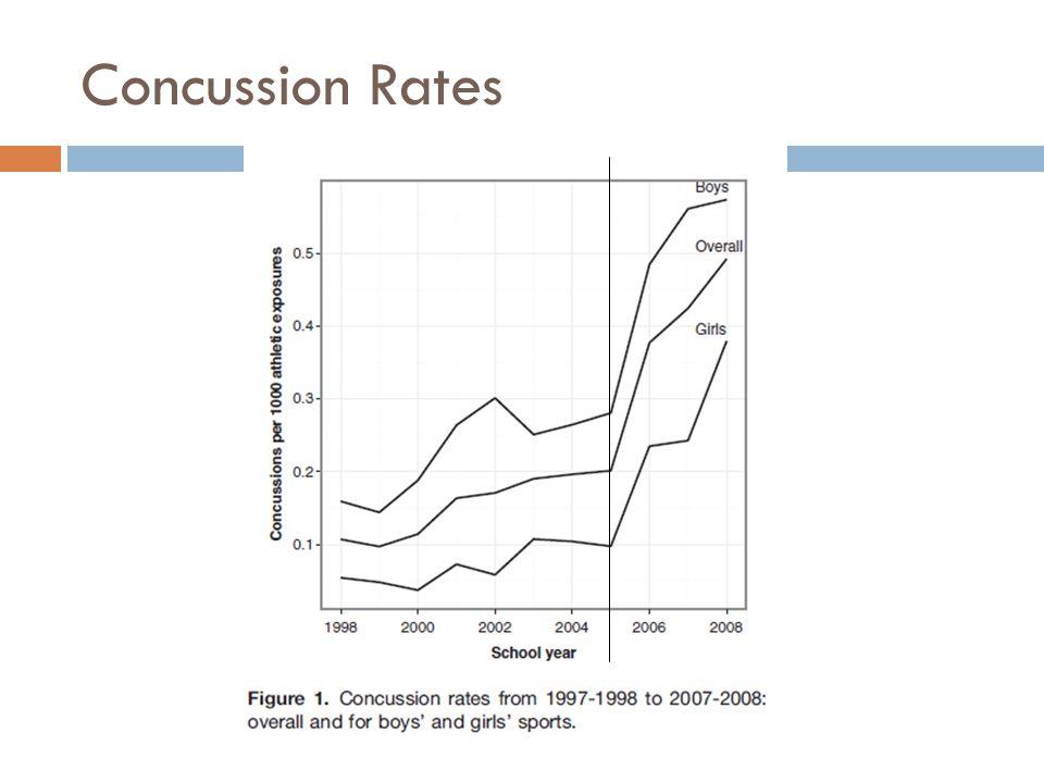 Concussion Rates