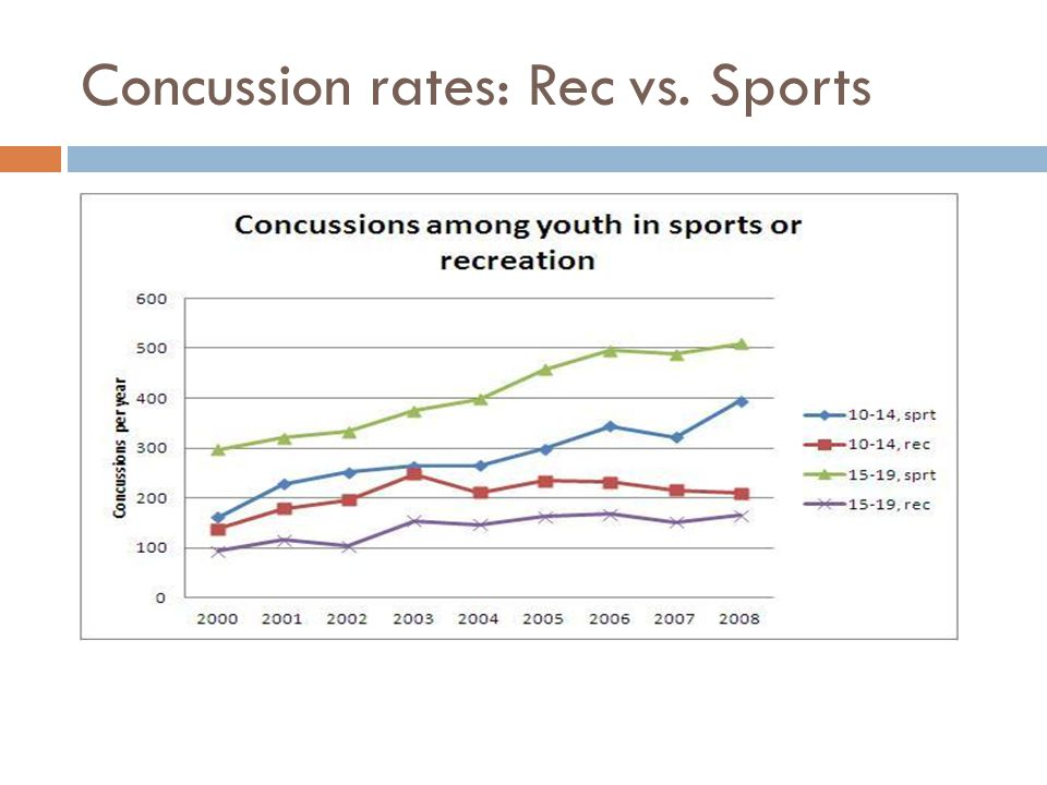Concussion rates: Rec vs. Sports