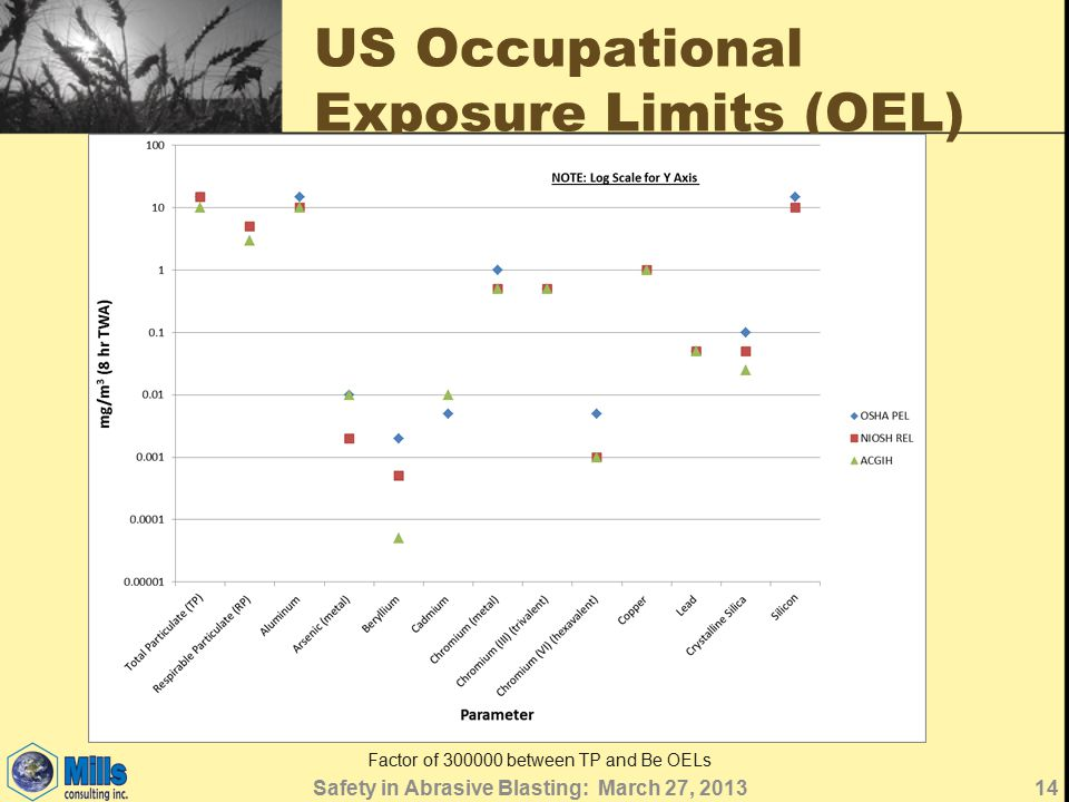 US Occupational Exposure Limits (OEL) Factor of 300000 between TP and Be OELs 14Safety in Abrasive Blasting: March 27, 2013