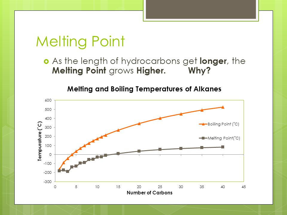Melting Point  As the length of hydrocarbons get longer, the Melting Point grows Higher. Why?