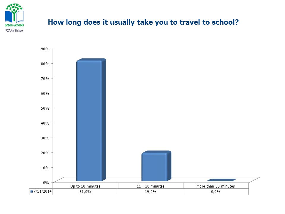 How long does it usually take you to travel to school?