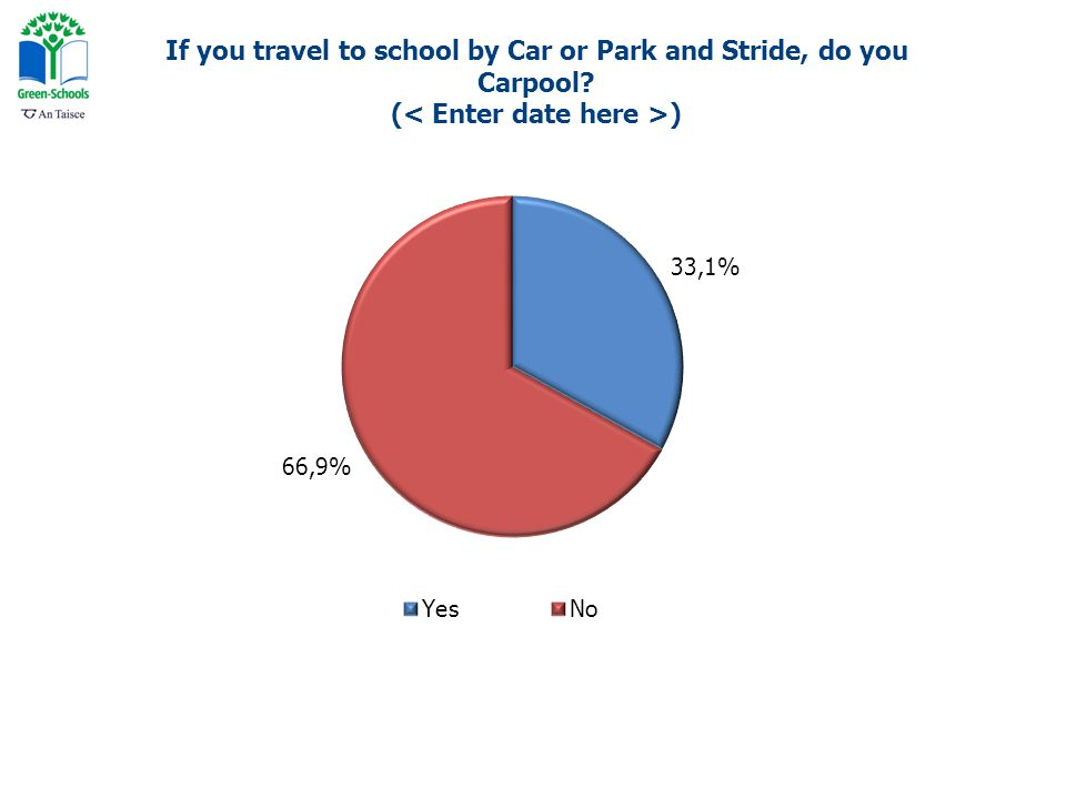 If you travel to school by Car or Park and Stride, do you Carpool ( )