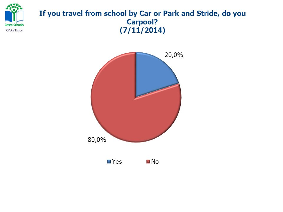 If you travel from school by Car or Park and Stride, do you Carpool (7/11/2014)