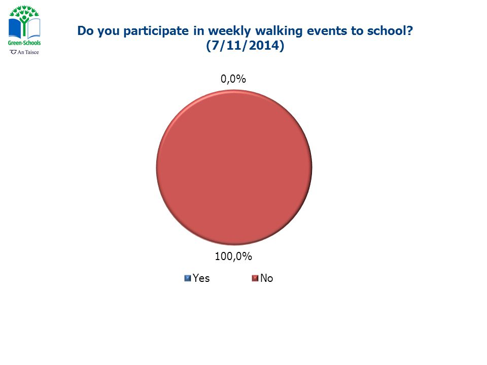 Do you participate in weekly walking events to school? (7/11/2014)