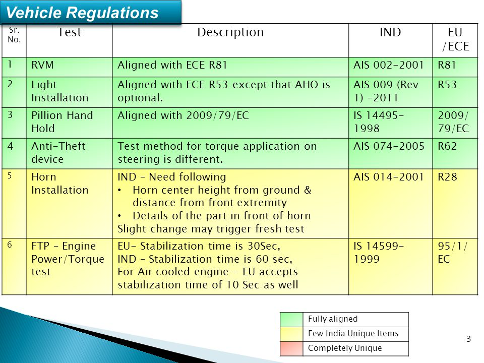 3 3 Vehicle Regulations Sr. No. TestDescriptionINDEU /ECE 1 RVMAligned with ECE R81AIS 002-2001R81 2 Light Installation Aligned with ECE R53 except th