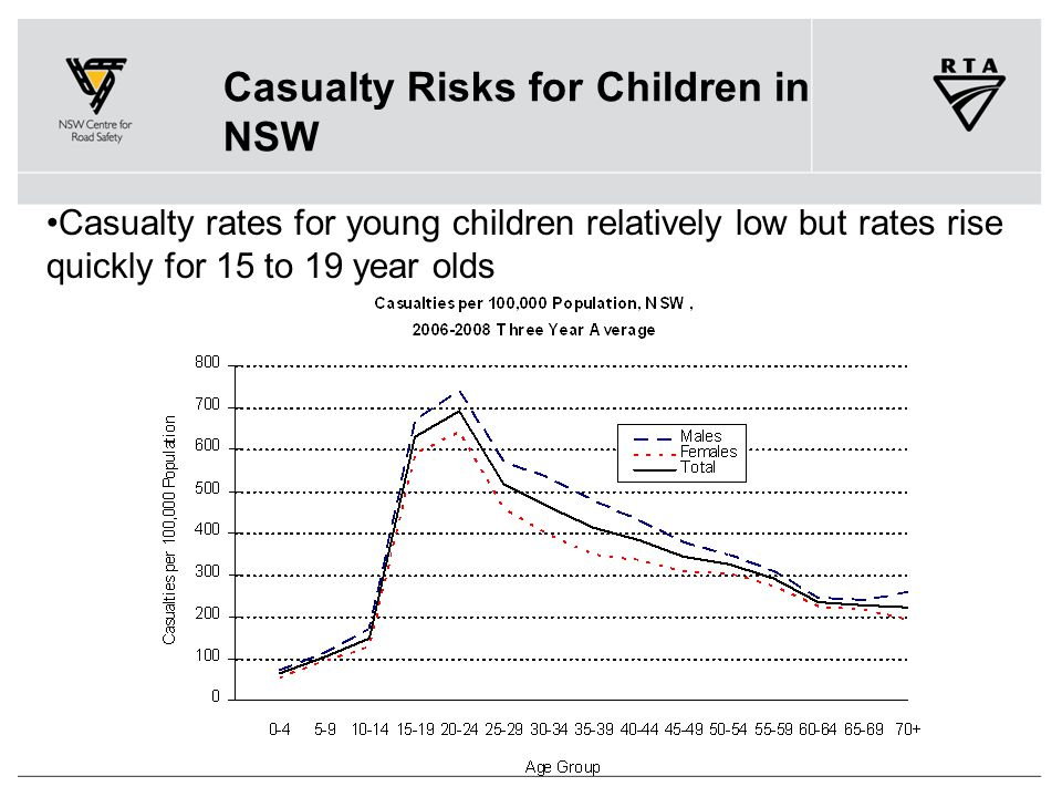 Casualty Risks for Children in NSW Casualty rates for young children relatively low but rates rise quickly for 15 to 19 year olds