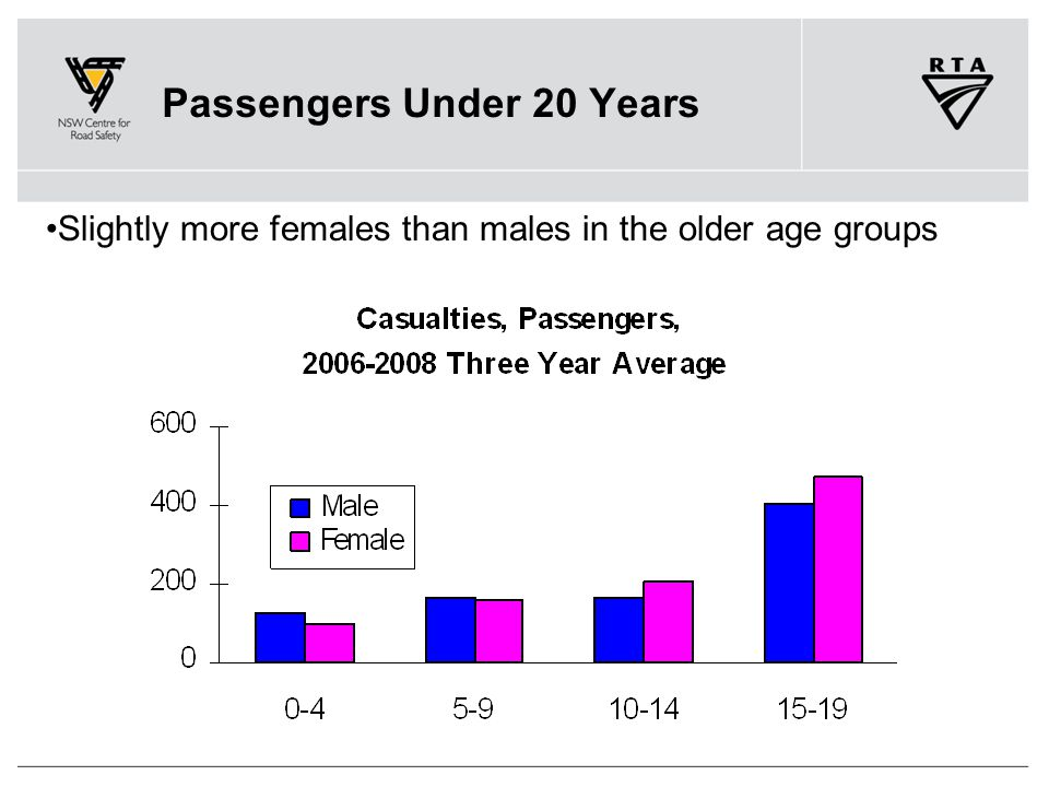 Passengers Under 20 Years Slightly more females than males in the older age groups