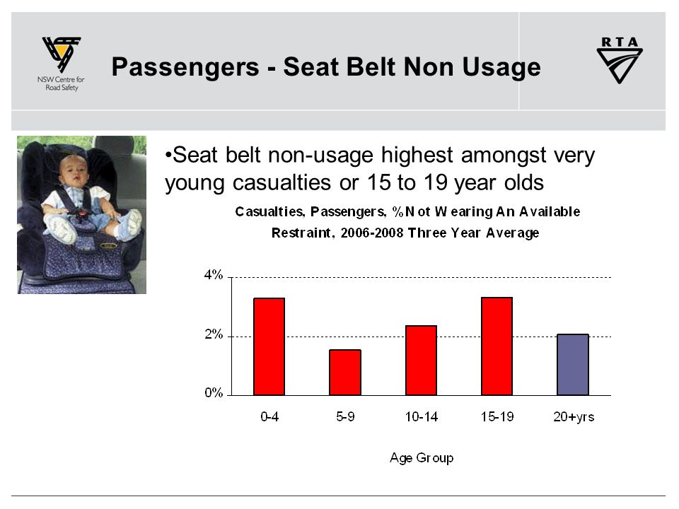 Passengers - Seat Belt Non Usage Seat belt non-usage highest amongst very young casualties or 15 to 19 year olds
