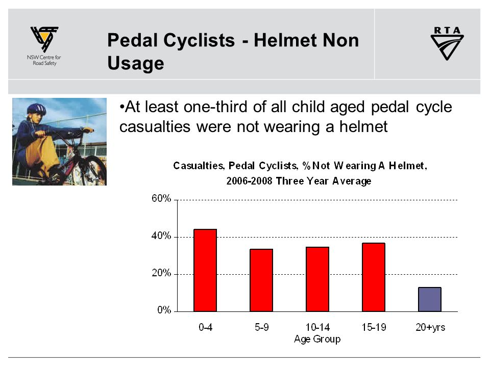 Pedal Cyclists - Helmet Non Usage At least one-third of all child aged pedal cycle casualties were not wearing a helmet