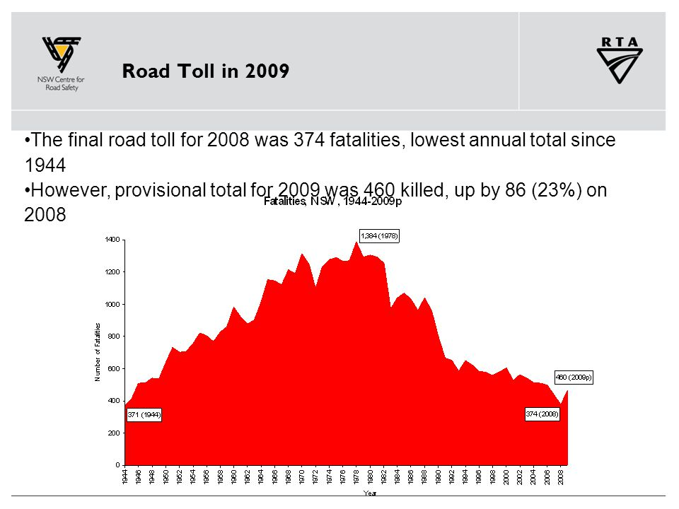 Road Toll in 2009 The final road toll for 2008 was 374 fatalities, lowest annual total since 1944 However, provisional total for 2009 was 460 killed, up by 86 (23%) on 2008