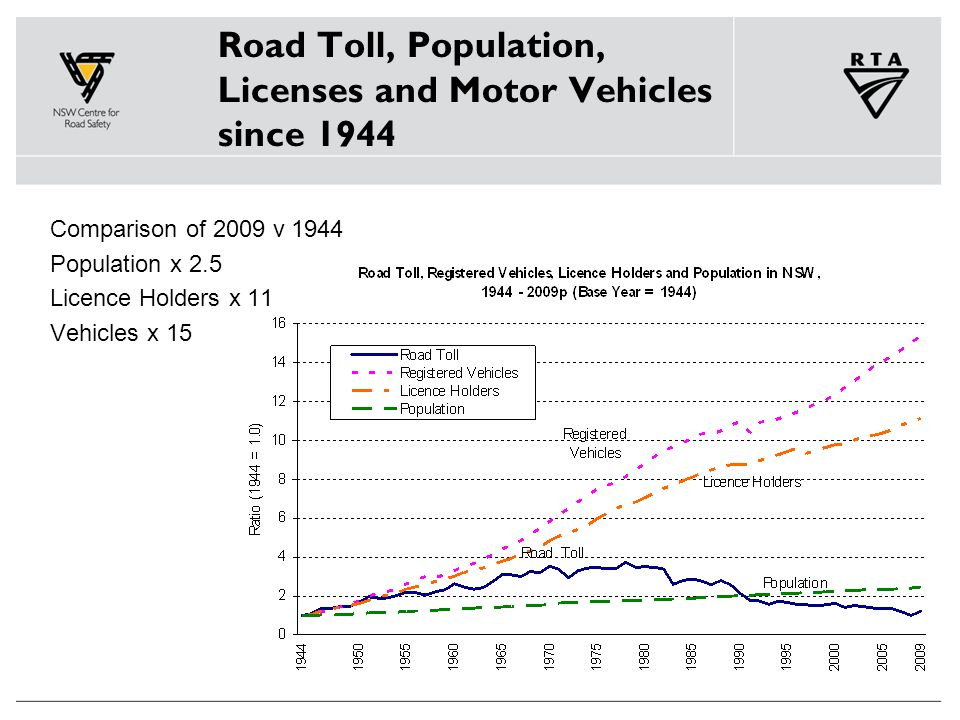 Road Toll, Population, Licenses and Motor Vehicles since 1944 Comparison of 2009 v 1944 Population x 2.5 Licence Holders x 11 Vehicles x 15
