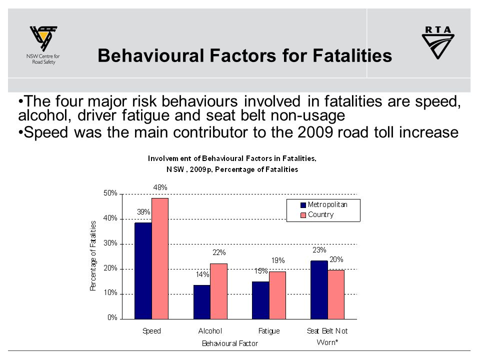 Behavioural Factors for Fatalities The four major risk behaviours involved in fatalities are speed, alcohol, driver fatigue and seat belt non-usage Speed was the main contributor to the 2009 road toll increase