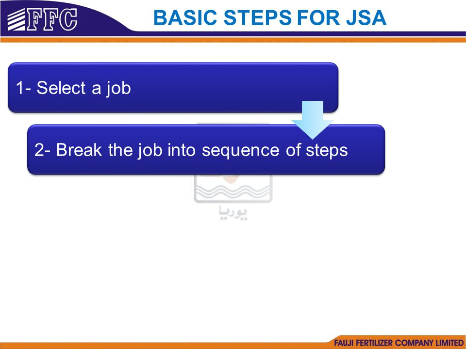 2- Break the job into sequence of steps 1- Select a job BASIC STEPS FOR JSA