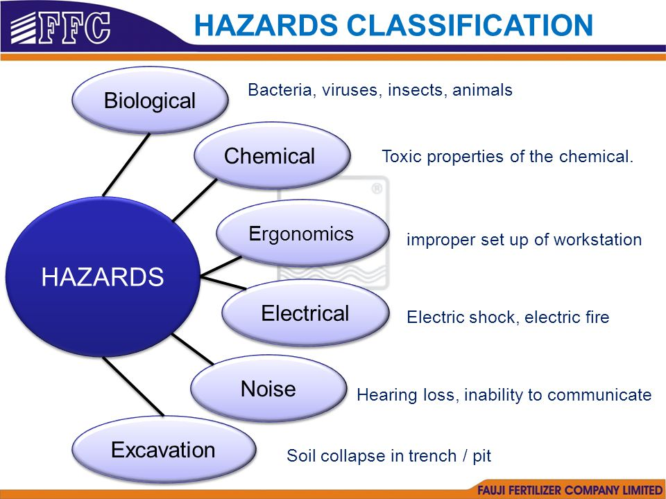 HAZARDS CLASSIFICATION HAZARDS Biological Bacteria, viruses, insects, animals Chemical Toxic properties of the chemical.