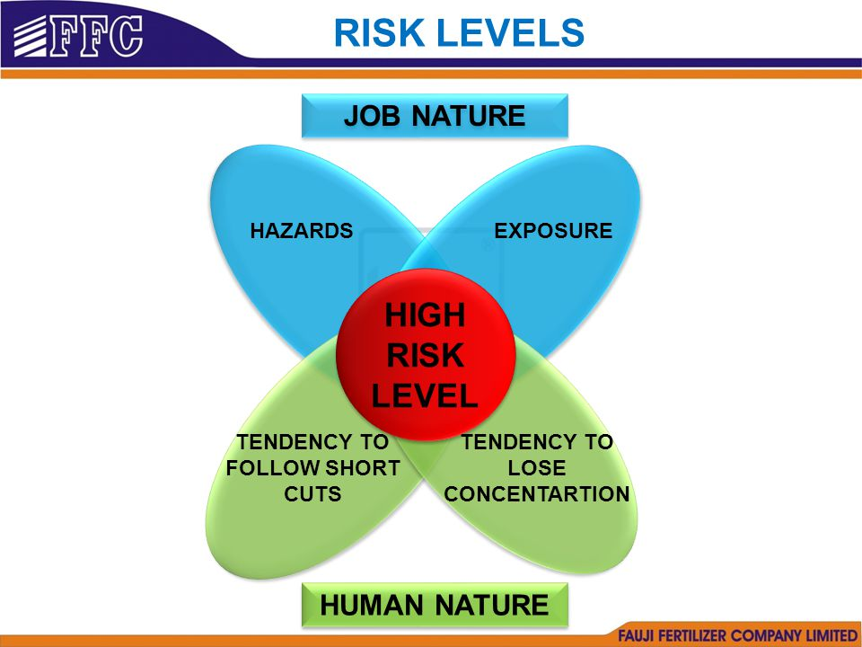 HAZARDS EXPOSURE TENDENCY TO FOLLOW SHORT CUTS TENDENCY TO LOSE CONCENTARTION HIGH RISK LEVEL HIGH RISK LEVEL RISK LEVELS JOB NATURE HUMAN NATURE