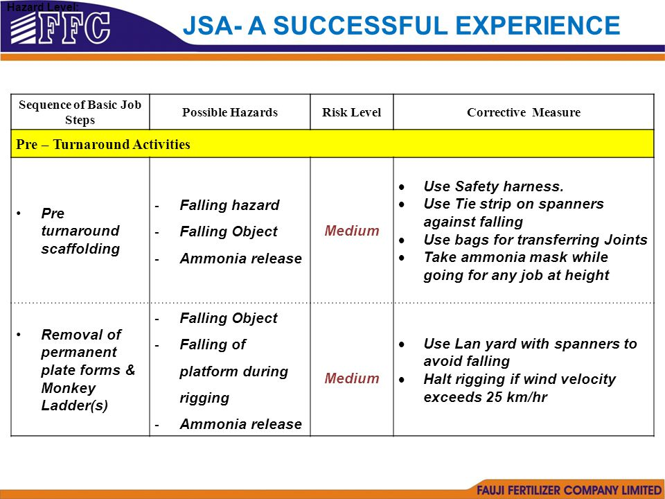 Sequence of Basic Job Steps Possible HazardsRisk LevelCorrective Measure Pre – Turnaround Activities Pre turnaround scaffolding - Falling hazard - Falling Object - Ammonia release Medium  Use Safety harness.