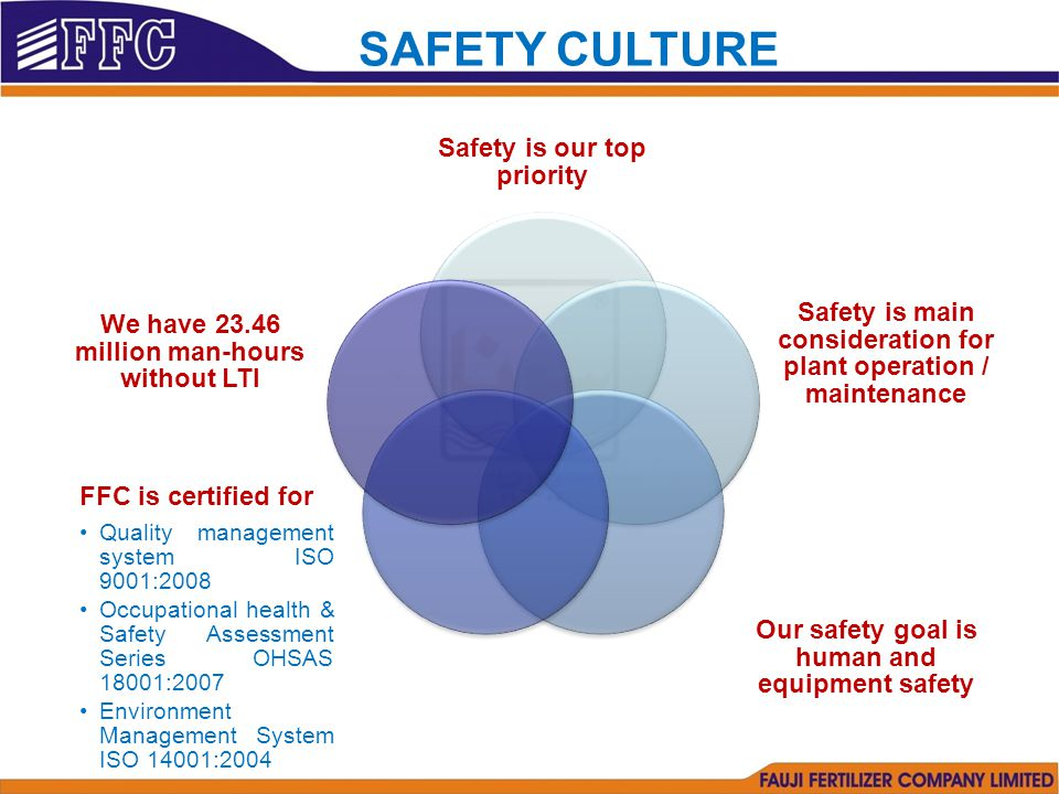 Safety is our top priority Safety is main consideration for plant operation / maintenance Our safety goal is human and equipment safety FFC is certified for Quality management system ISO 9001:2008 Occupational health & Safety Assessment Series OHSAS 18001:2007 Environment Management System ISO 14001:2004 We have 23.46 million man-hours without LTI SAFETY CULTURE