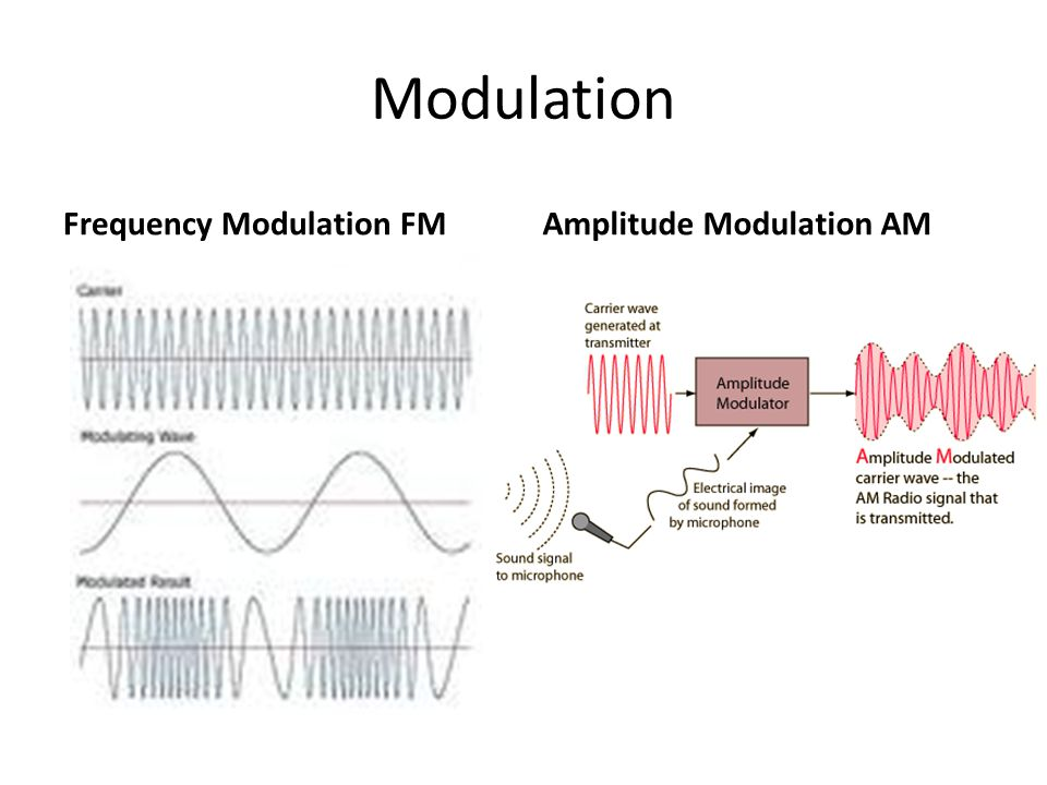 Modulation Frequency Modulation FMAmplitude Modulation AM