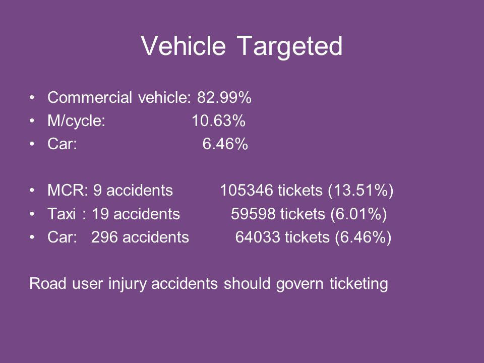 Vehicle Targeted Commercial vehicle: 82.99% M/cycle: 10.63% Car: 6.46% MCR: 9 accidents 105346 tickets (13.51%) Taxi : 19 accidents 59598 tickets (6.01%) Car: 296 accidents 64033 tickets (6.46%) Road user injury accidents should govern ticketing