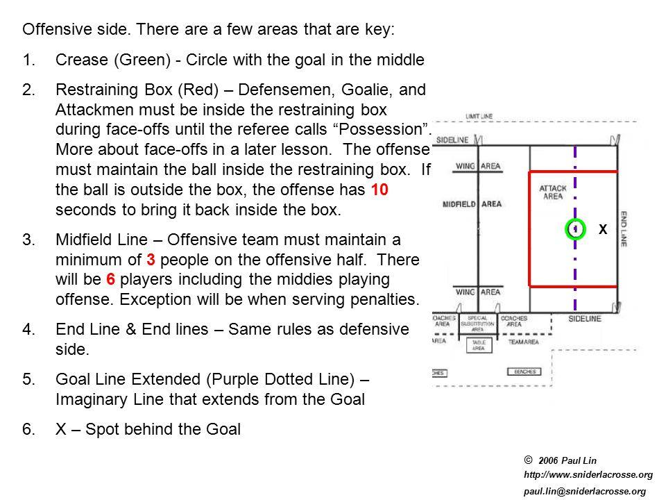© 2006 Paul Lin http://www.sniderlacrosse.org paul.lin@sniderlacrosse.org Offensive side.