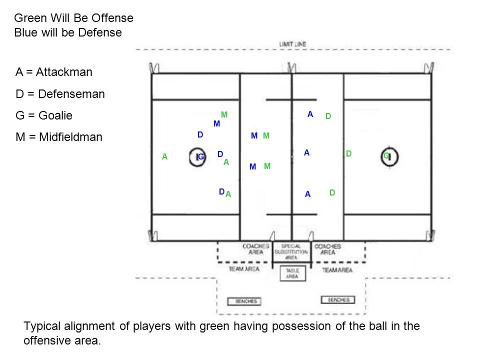 © 2006 Paul Lin http://www.sniderlacrosse.org paul.lin@sniderlacrosse.org G D D D M M M A A A A A A M M M G D D D Typical alignment of players with green having possession of the ball in the offensive area.