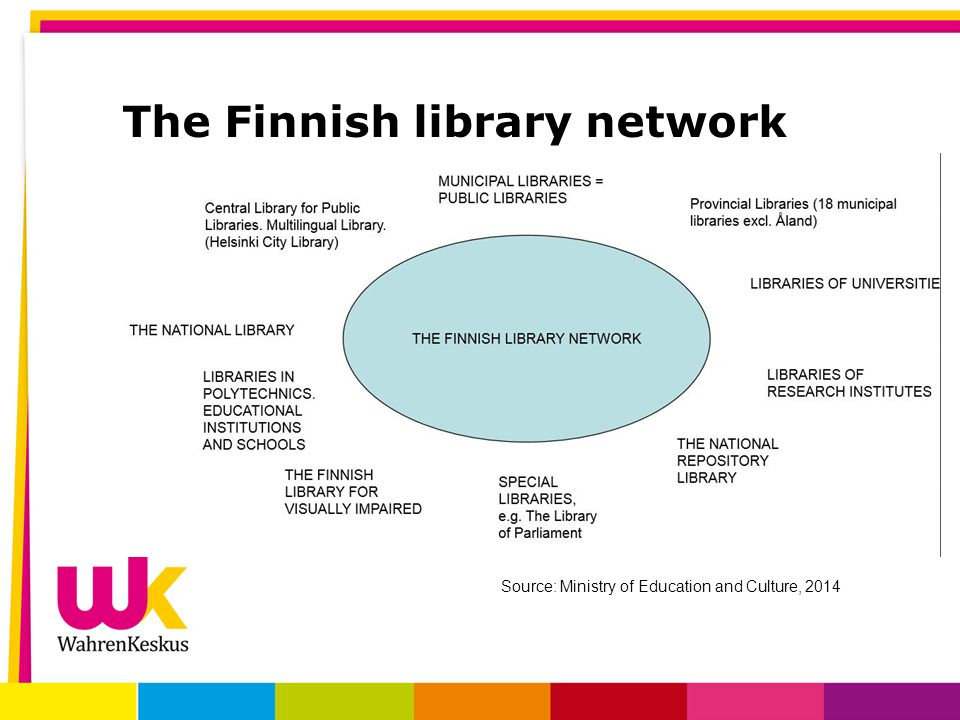The Finnish library network Source: Ministry of Education and Culture, 2014