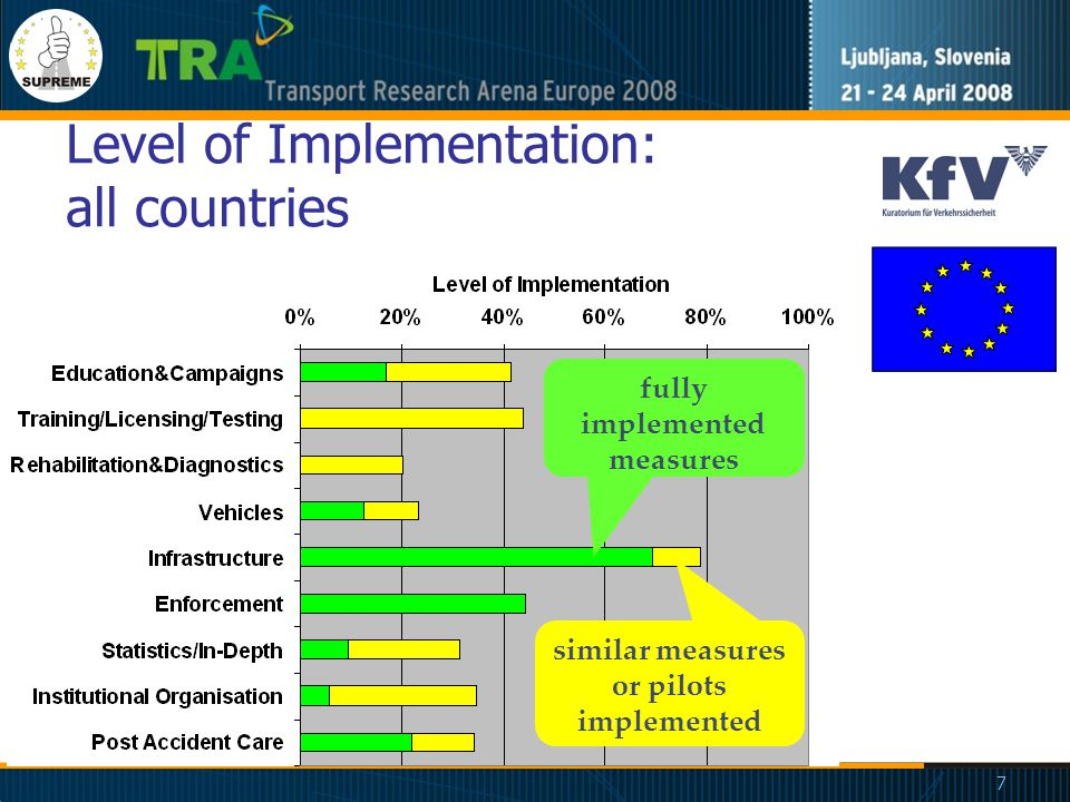 7 Level of Implementation: all countries fully implemented measures similar measures or pilots implemented