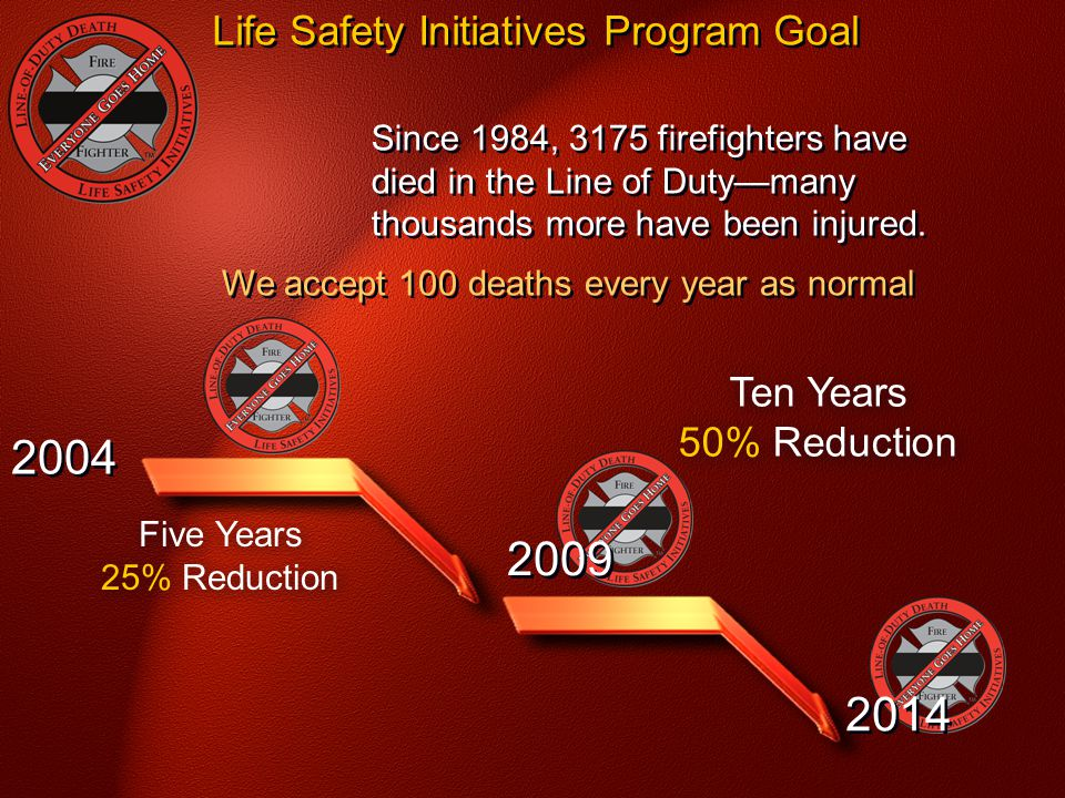 Life Safety Initiatives Program Goal We accept 100 deaths every year as normal Since 1984, 3175 firefighters have died in the Line of Duty—many thousands more have been injured.