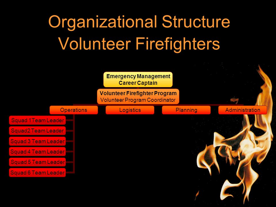Volunteer Firefighters Emergency Management Career Captain Volunteer Firefighter Program Volunteer Program Coordinator Operations Squad 1Team Leader Squad2 Team Leader Squad 3 Team Leader Squad 4 Team Leader Squad 5 Team Leader Squad 6 Team Leader LogisticsPlanningAdministration Organizational Structure