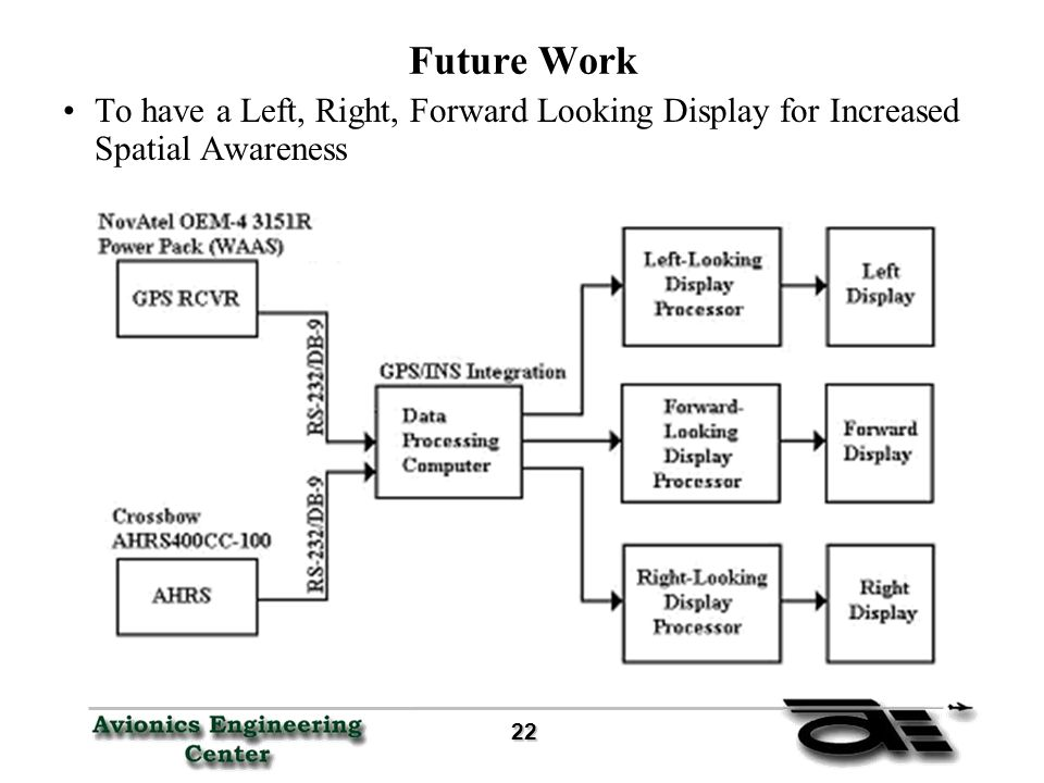 22 22 Future Work To have a Left, Right, Forward Looking Display for Increased Spatial Awareness