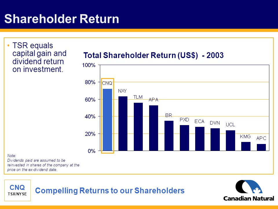 CNQ TSX/NYSE Shareholder Return Total Shareholder Return (US$) - 2003 Note: Dividends paid are assumed to be reinvested in shares of the company at th
