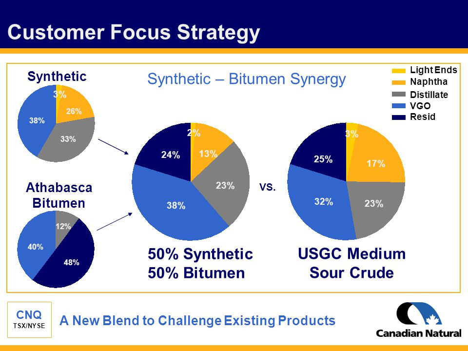 CNQ TSX/NYSE Customer Focus Strategy Resid VGO Distillate Naphtha Light Ends Synthetic 38% 26% 33% Athabasca Bitumen 48% 12% 40% 50% Synthetic 50% Bit