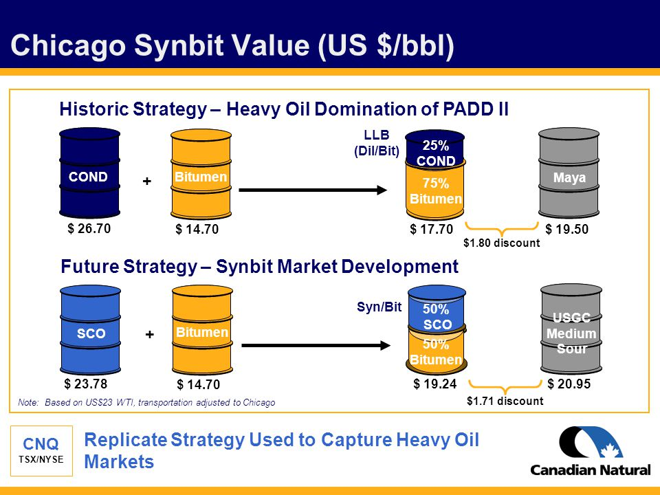 CNQ TSX/NYSE Chicago Synbit Value (US $/bbl) Replicate Strategy Used to Capture Heavy Oil Markets Bitumen Syn/Bit + $ 23.78 $ 14.70 $ 19.24$ 20.95 SCO