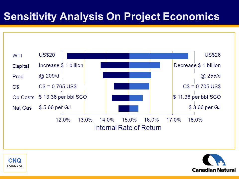 CNQ TSX/NYSE Sensitivity Analysis On Project Economics WTI Capital Prod C$ Op Costs Nat Gas 12.0% 13.0%14.0%15.0%16.0%17.0%18.0% Internal Rate of Return US$20 Increase $ 1 billion @ 209/d C$ = 0.765 US$ $ 13.36 per bbl SCO $ 5.66 per GJ US$26 Decrease $ 1 billion @ 255/d C$ = 0.705 US$ $ 11.36 per bbl SCO $ 3.66 per GJ