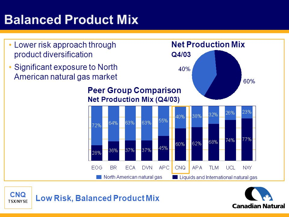 CNQ TSX/NYSE Balanced Product Mix Low Risk, Balanced Product Mix Net Production Mix Q4/03 Lower risk approach through product diversification Signific