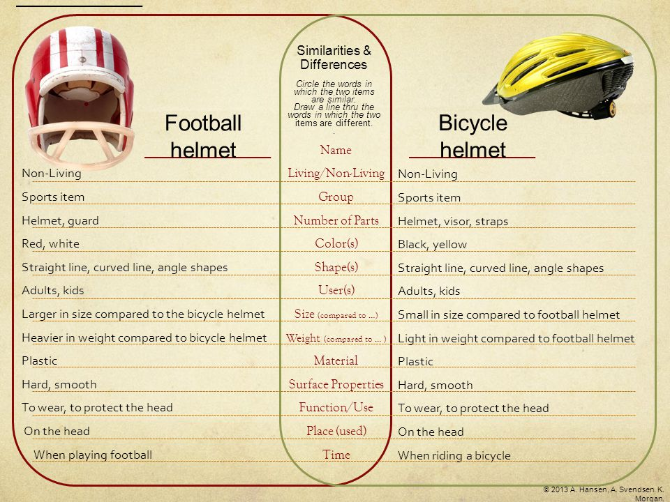 Non-Living Sports item Helmet, visor, straps Black, yellow Straight line, curved line, angle shapes Adults, kids Small in size compared to football helmet Light in weight compared to football helmet Plastic Hard, smooth To wear, to protect the head On the head When riding a bicycle Non-Living Sports item Helmet, guard Red, white Straight line, curved line, angle shapes Adults, kids Larger in size compared to the bicycle helmet Heavier in weight compared to bicycle helmet Plastic Hard, smooth To wear, to protect the head On the head When playing football Similarities & Differences Circle the words in which the two items are similar.