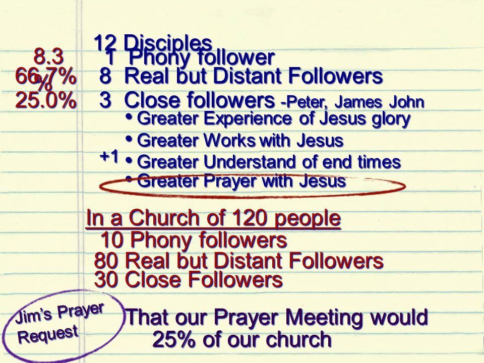 12 Disciples 1 Phony follower 8 Real but Distant Followers 3 Close followers -Peter, James John Greater Experience of Jesus glory Greater Experience of Jesus glory Greater Works with Jesus Greater Works with Jesus Greater Understand of end times Greater Understand of end times Greater Prayer with Jesus Greater Prayer with Jesus +1 +1 8.3 % 8.3 % 66.7% 66.7% 25.0% 25.0% In a Church of 120 people In a Church of 120 people 10 Phony followers 10 Phony followers 80 Real but Distant Followers 80 Real but Distant Followers 30 Close Followers 30 Close Followers Jim's Prayer Request J i m ' s P r a y e r R e q u e s t That our Prayer Meeting would That our Prayer Meeting would 25% of our church 25% of our church