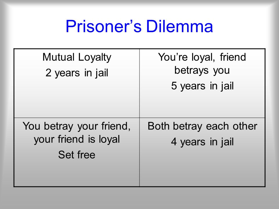 Prisoner's Dilemma Mutual Loyalty 2 years in jail You're loyal, friend betrays you 5 years in jail You betray your friend, your friend is loyal Set free Both betray each other 4 years in jail