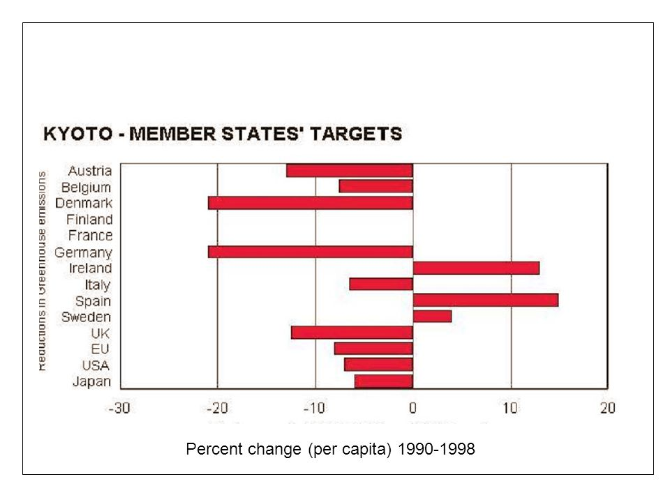 Percent change (per capita) 1990-1998