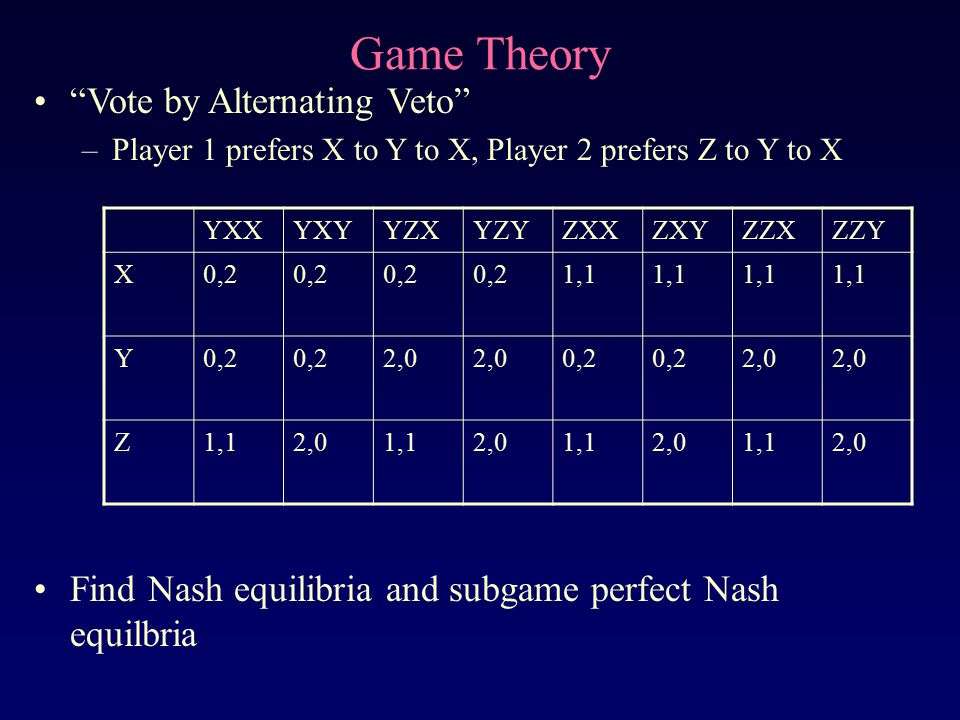 """Game Theory """"Vote by Alternating Veto"""" –Player 1 prefers X to Y to X, Player 2 prefers Z to Y to X YXXYXYYZXYZYZXXZXYZZXZZY X0,2 1,1 Y0,2 2,0 0,2 2,0"""