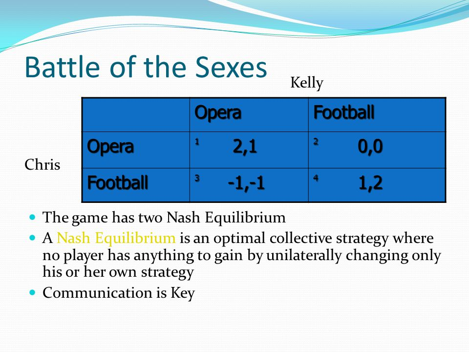 Battle of the Sexes The game has two Nash Equilibrium A Nash Equilibrium is an optimal collective strategy where no player has anything to gain by unilaterally changing only his or her own strategy Communication is Key OperaFootball Opera 1 2,1 2 0,0 Football 3 -1,-1 4 1,2 Kelly Chris