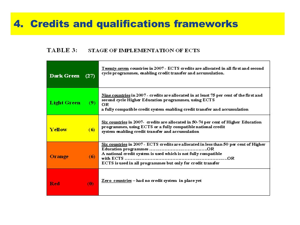 4. Credits and qualifications frameworks